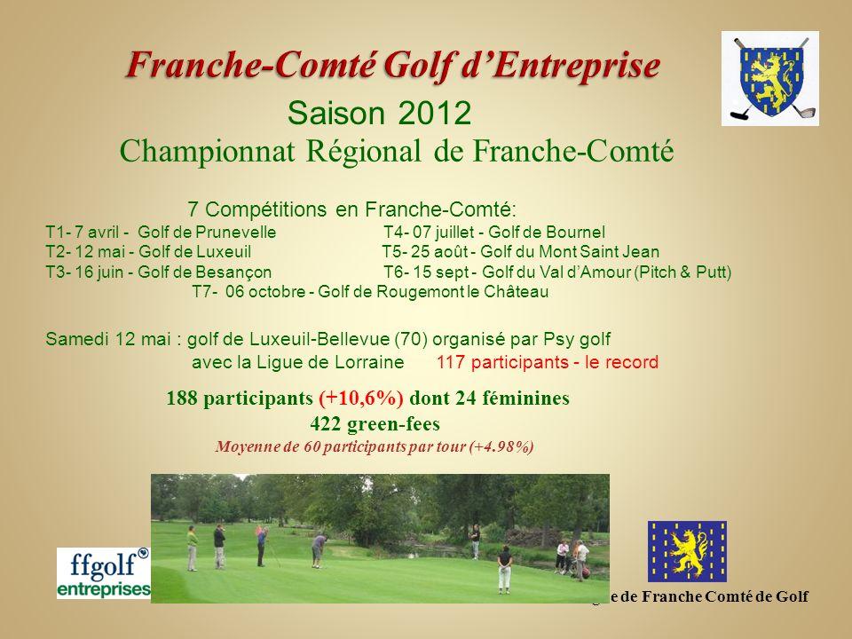 Ligue de Franche Comté de Golf - ppt télécharger