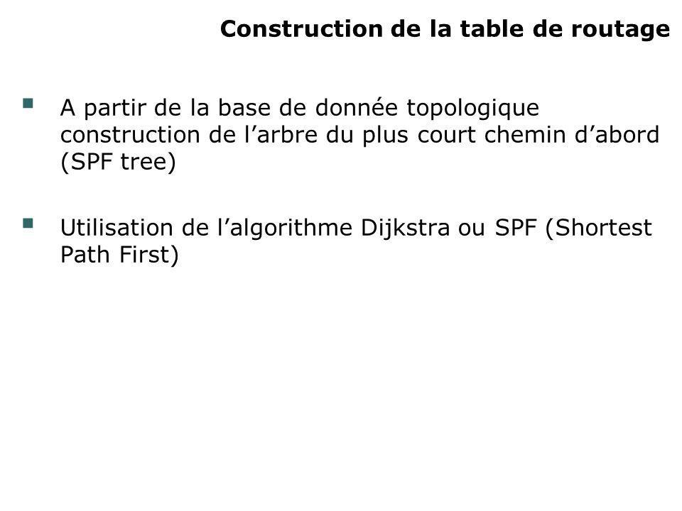 Construction de la table de routage