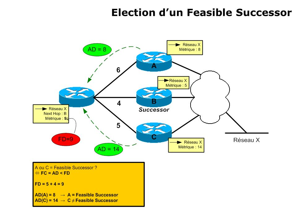 Election d'un Feasible Successor