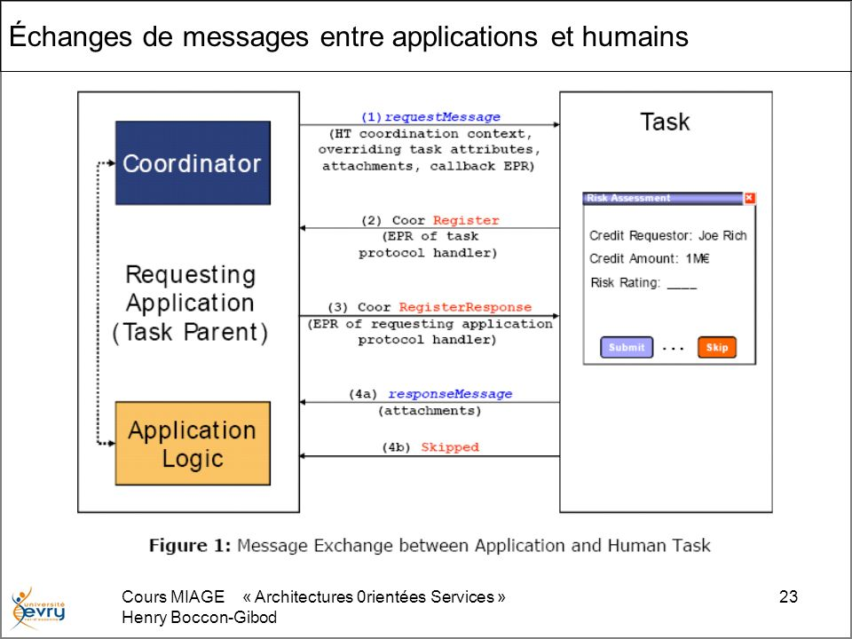 Échanges de messages entre applications et humains