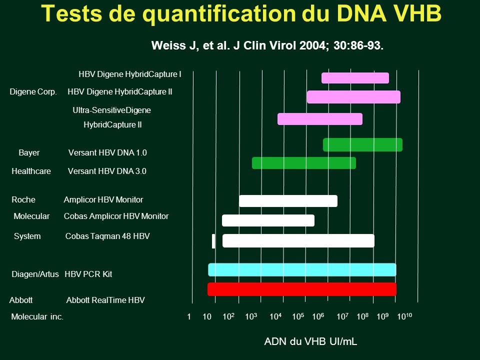 Tests de quantification du DNA VHB Weiss J, et al