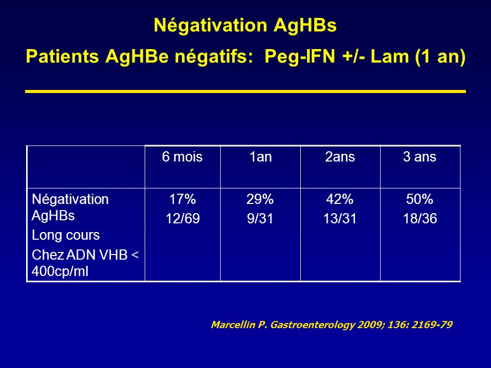 Négativation AgHBs Patients AgHBe négatifs: Peg-IFN +/- Lam (1 an)
