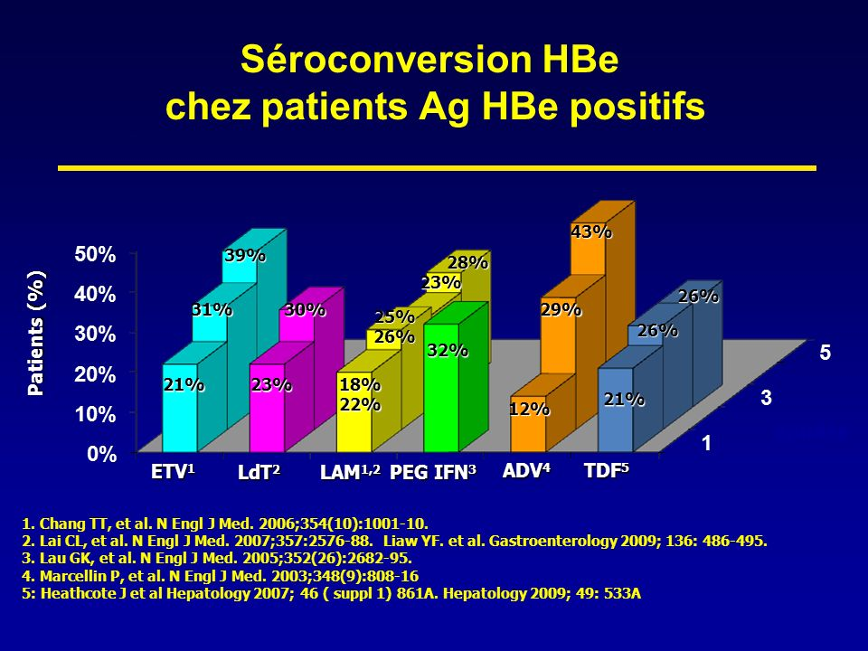 Séroconversion HBe chez patients Ag HBe positifs