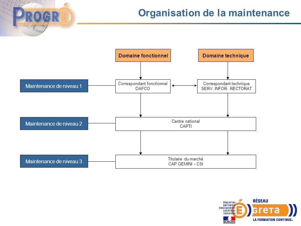 Organisation de la maintenance