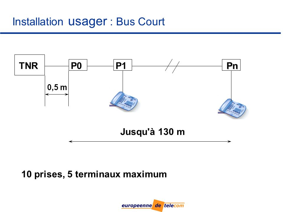 Installation usager : Bus Court
