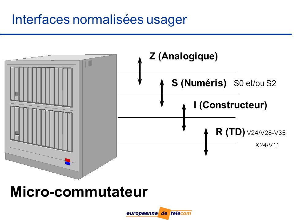 Interfaces normalisées usager