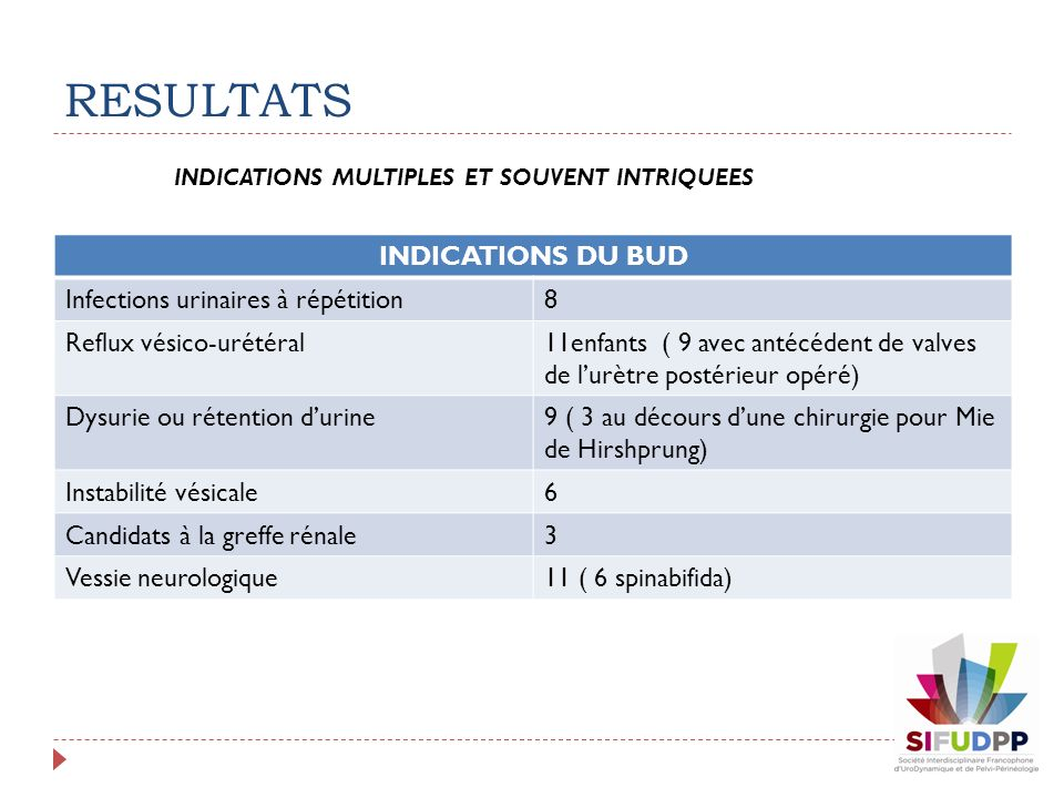 RESULTATS INDICATIONS DU BUD Infections urinaires à répétition 8