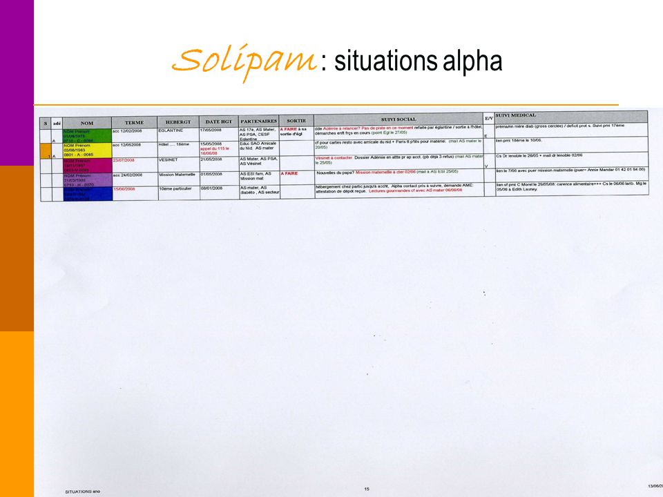Solipam : situations alpha