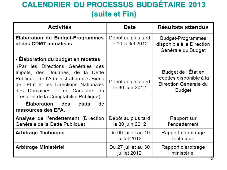 Calendrier Budgetaire.Calendrier Du Processus Budgetaire Ppt Telecharger