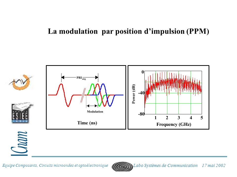 La modulation par position d'impulsion (PPM)