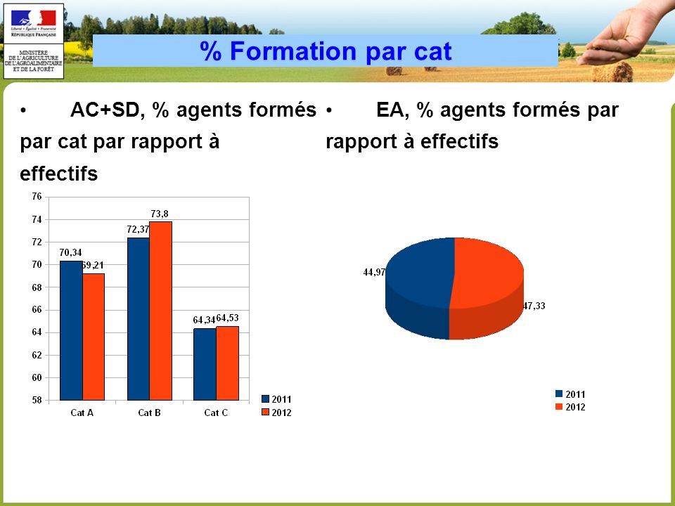 % Formation par cat AC+SD, % agents formés par cat par rapport à