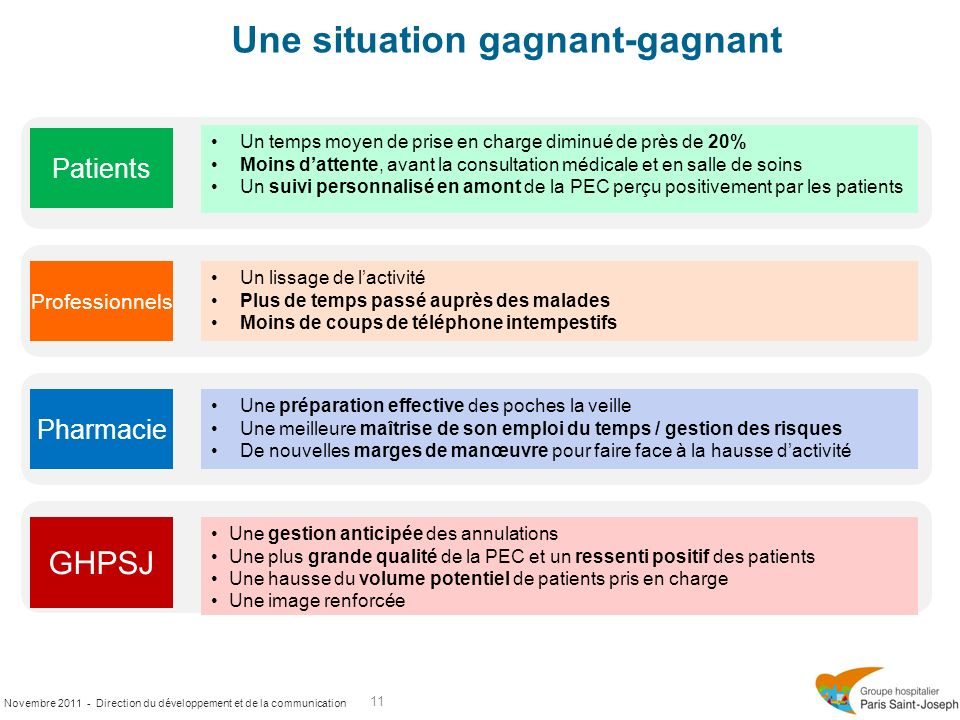 Une situation gagnant-gagnant