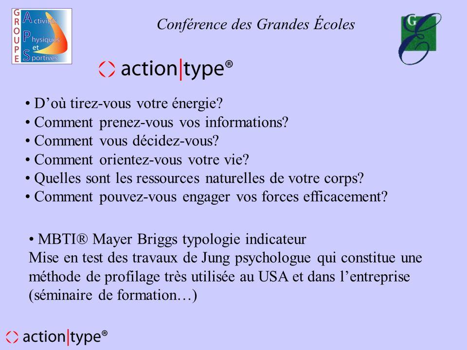 Application de rencontres MBTI