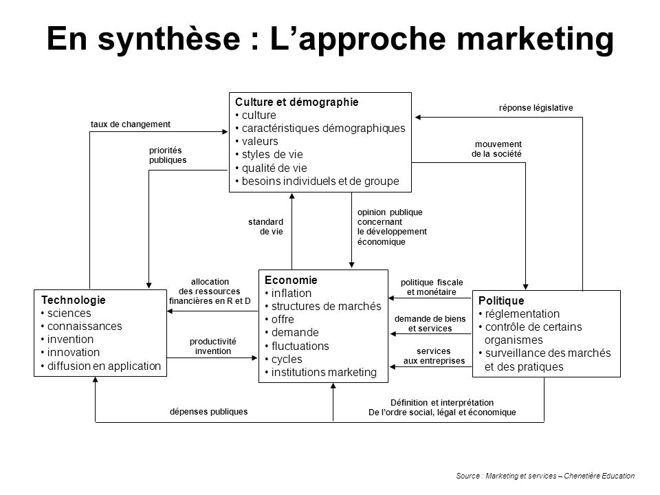 En synthèse : L'approche marketing