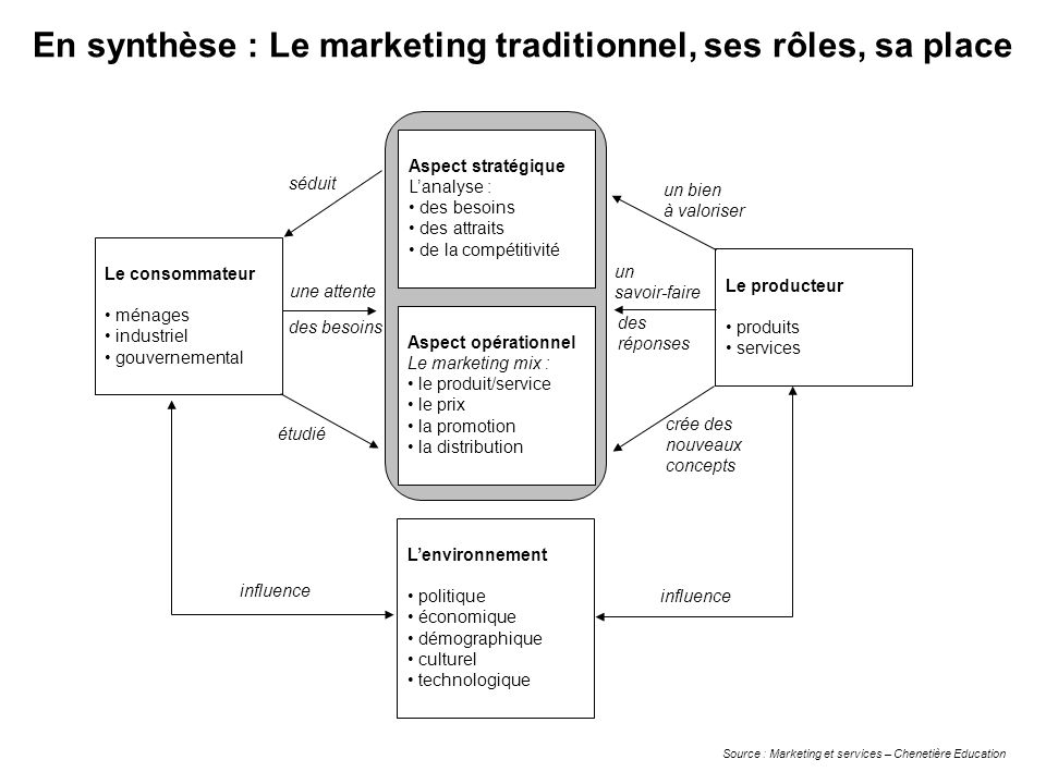 En synthèse : Le marketing traditionnel, ses rôles, sa place