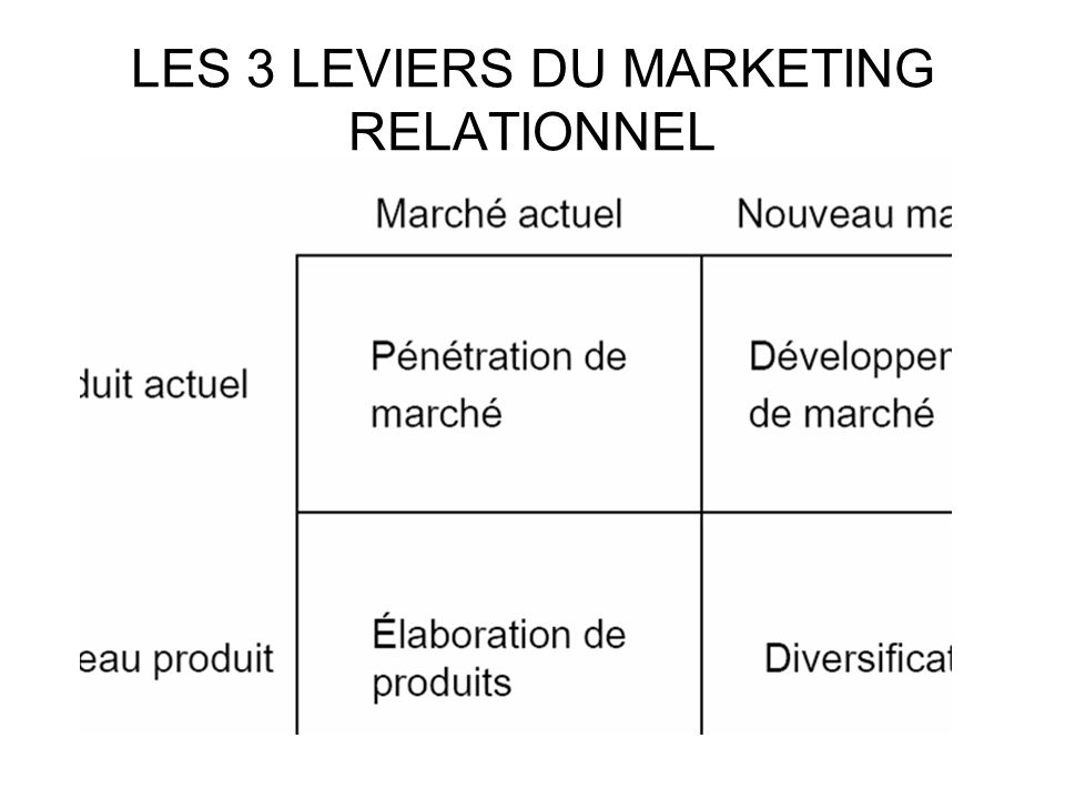 LES 3 LEVIERS DU MARKETING RELATIONNEL