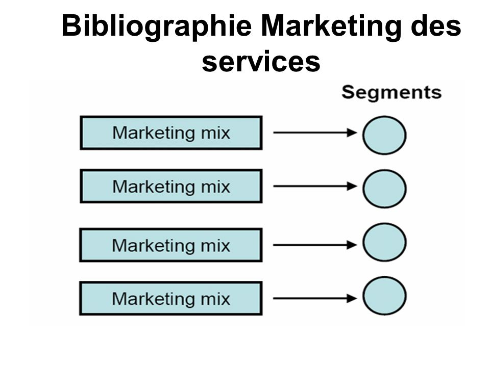 Bibliographie Marketing des services