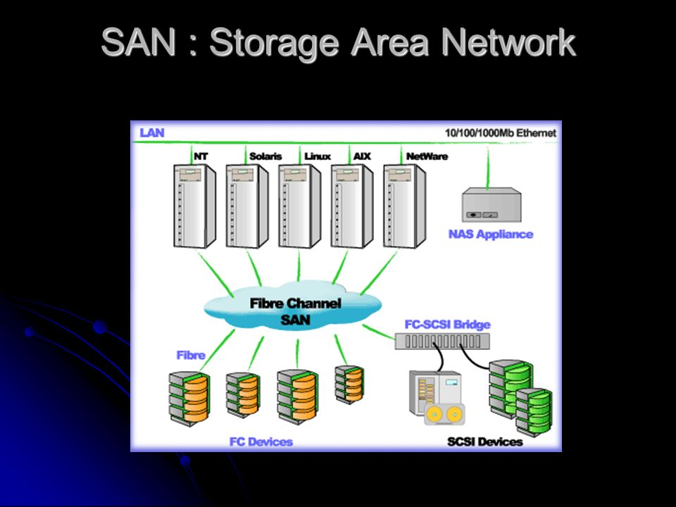 SAN : Storage Area Network