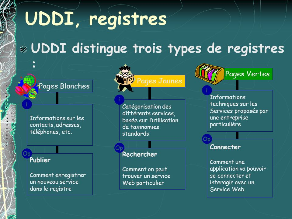 UDDI, registres UDDI distingue trois types de registres : Pages Vertes