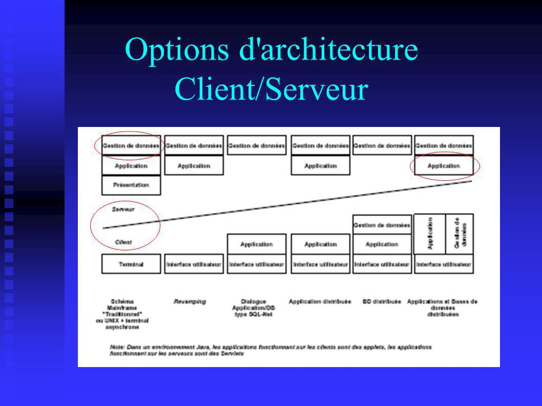 Options d architecture Client/Serveur