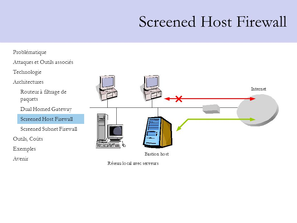 Screened Host Firewall
