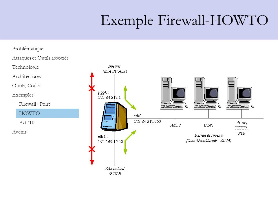 Exemple Firewall-HOWTO