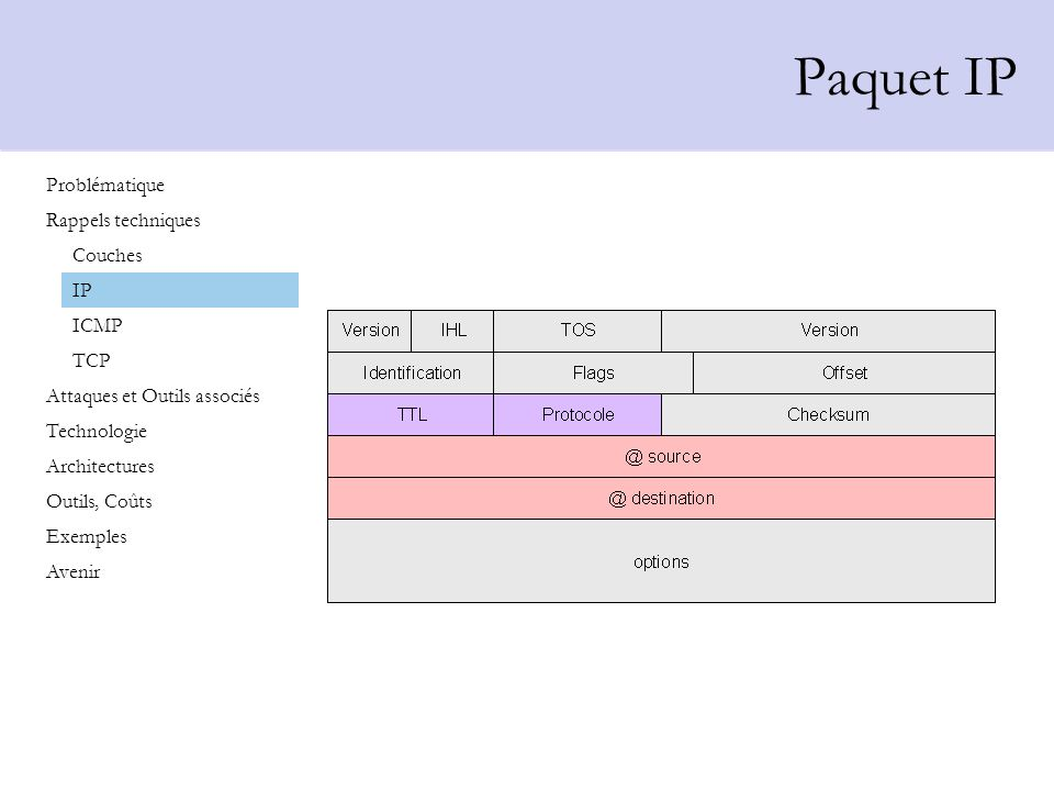Paquet IP Problématique Rappels techniques Couches IP ICMP TCP
