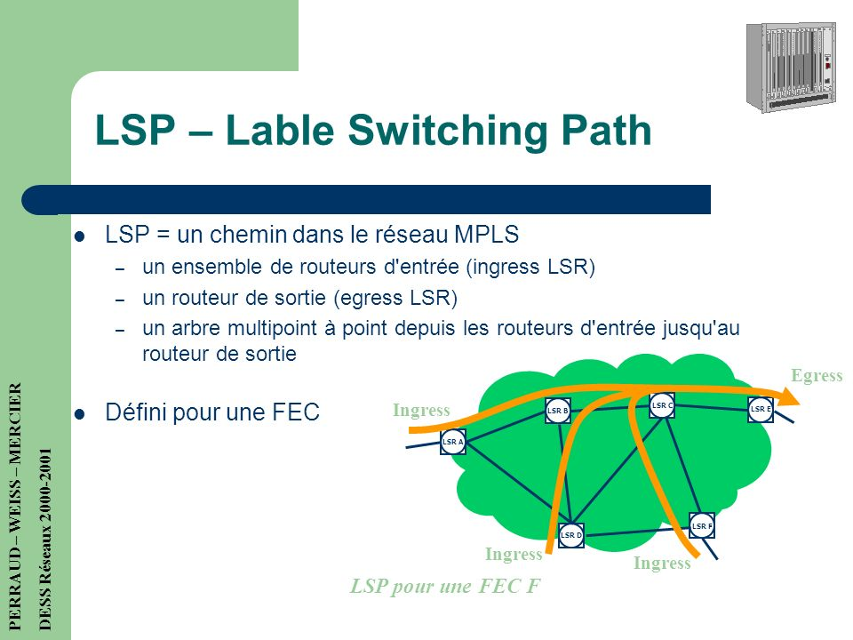LSP – Lable Switching Path