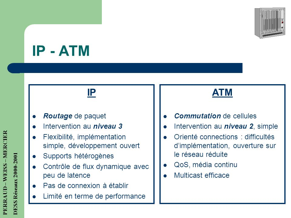 IP - ATM IP ATM Routage de paquet Intervention au niveau 3
