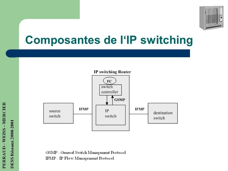 Composantes de l'IP switching