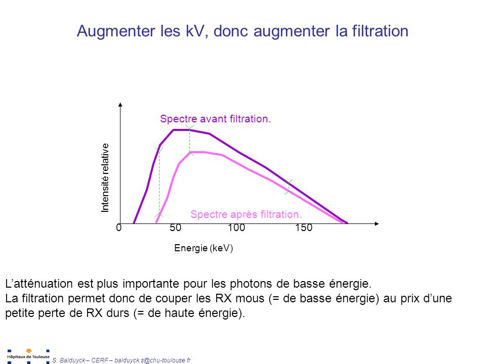 Augmenter les kV, donc augmenter la filtration