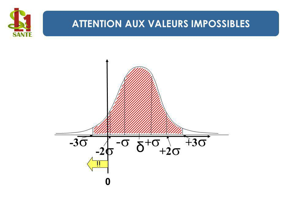 ATTENTION AUX VALEURS IMPOSSIBLES
