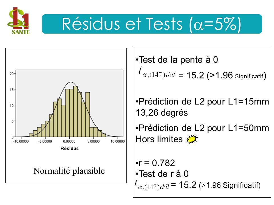 Résidus et Tests (=5%) Test de la pente à 0
