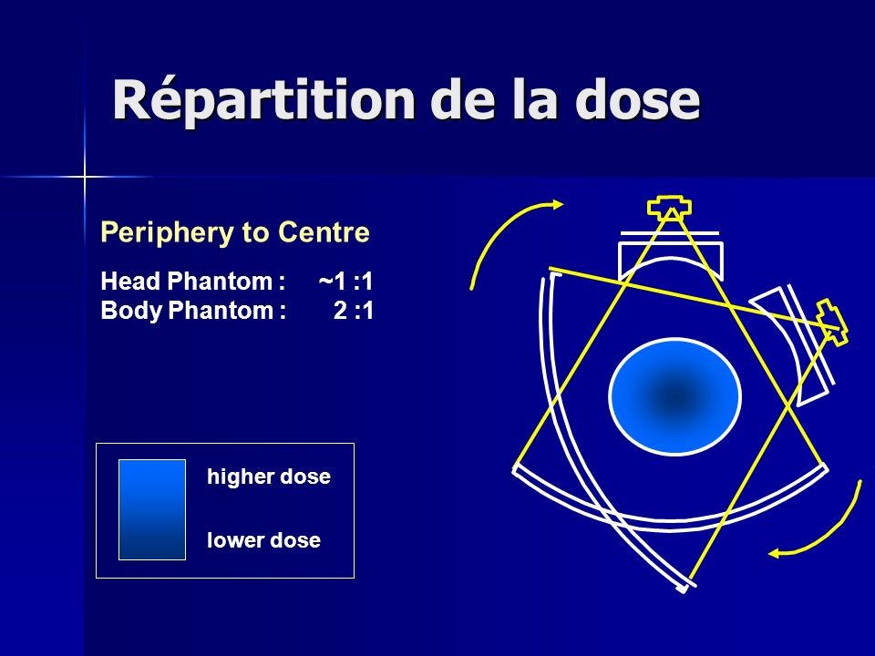 Répartition de la dose Periphery to Centre Head Phantom : ~1 :1