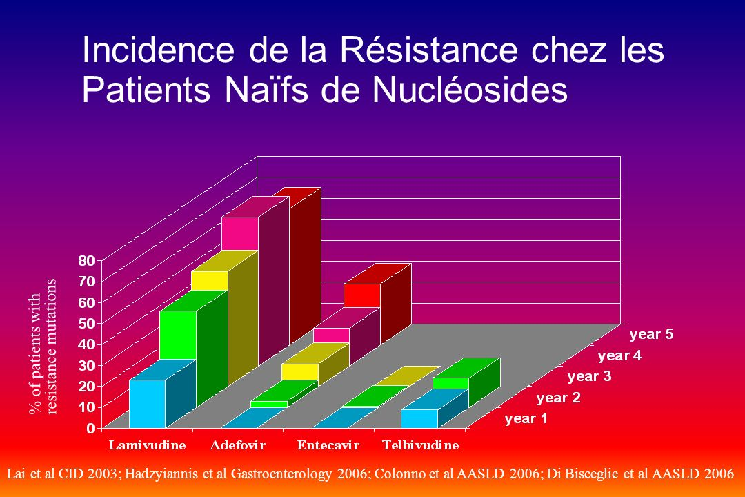 Incidence de la Résistance chez les Patients Naïfs de Nucléosides