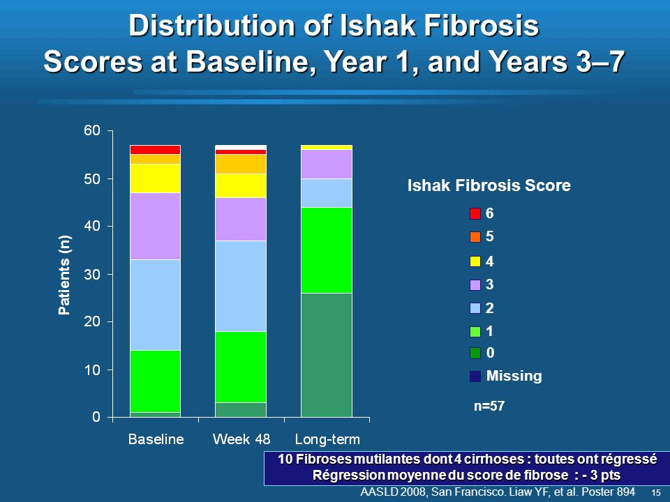Distribution of Ishak Fibrosis Scores at Baseline, Year 1, and Years 3–7