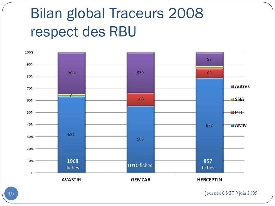 Bilan global Traceurs 2008 respect des RBU