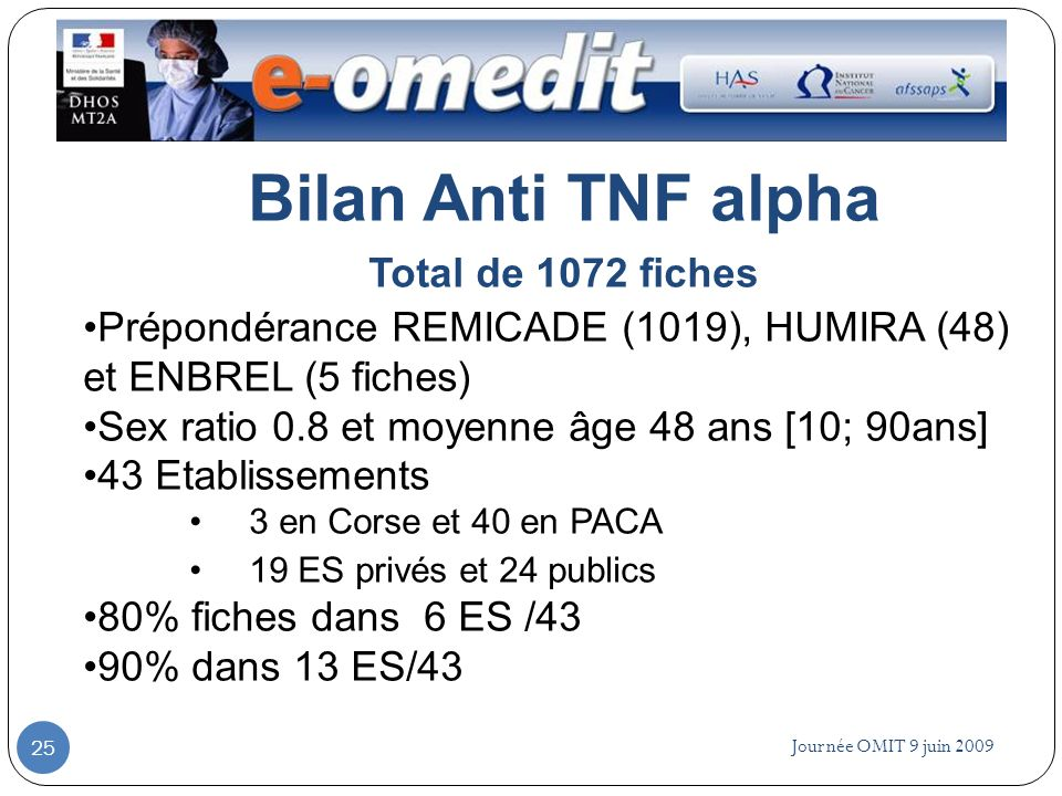 Bilan Anti TNF alpha Total de 1072 fiches