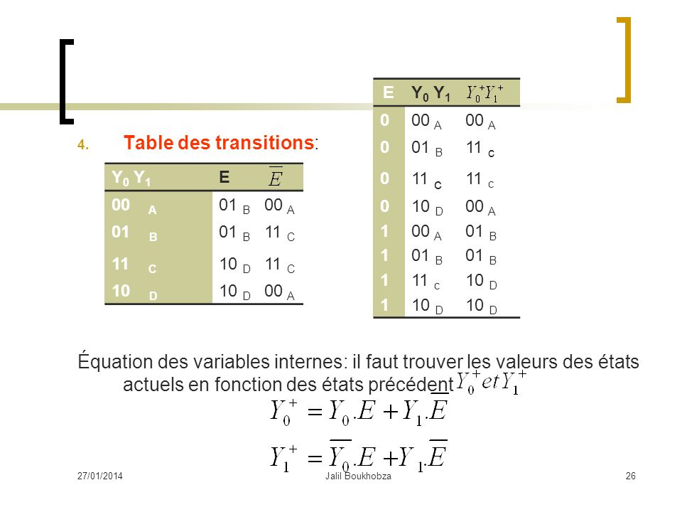 Table des transitions: