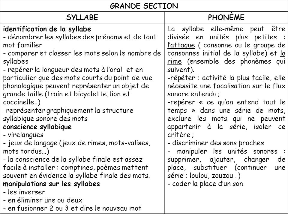 GRANDE SECTION SYLLABE PHONÈME