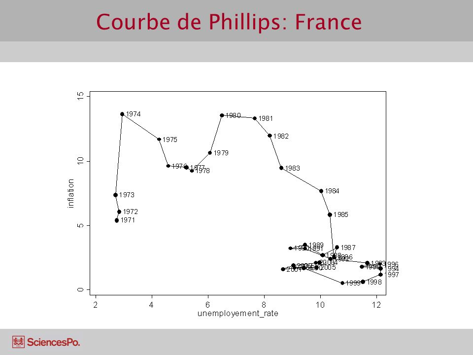 Courbe de Phillips: France