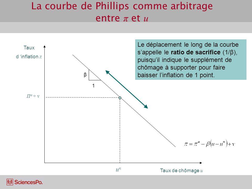 courbe de phillips exercice