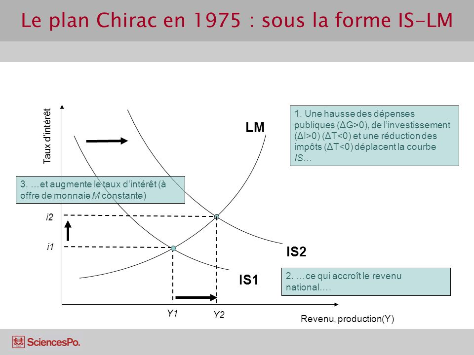Le plan Chirac en 1975 : sous la forme IS-LM