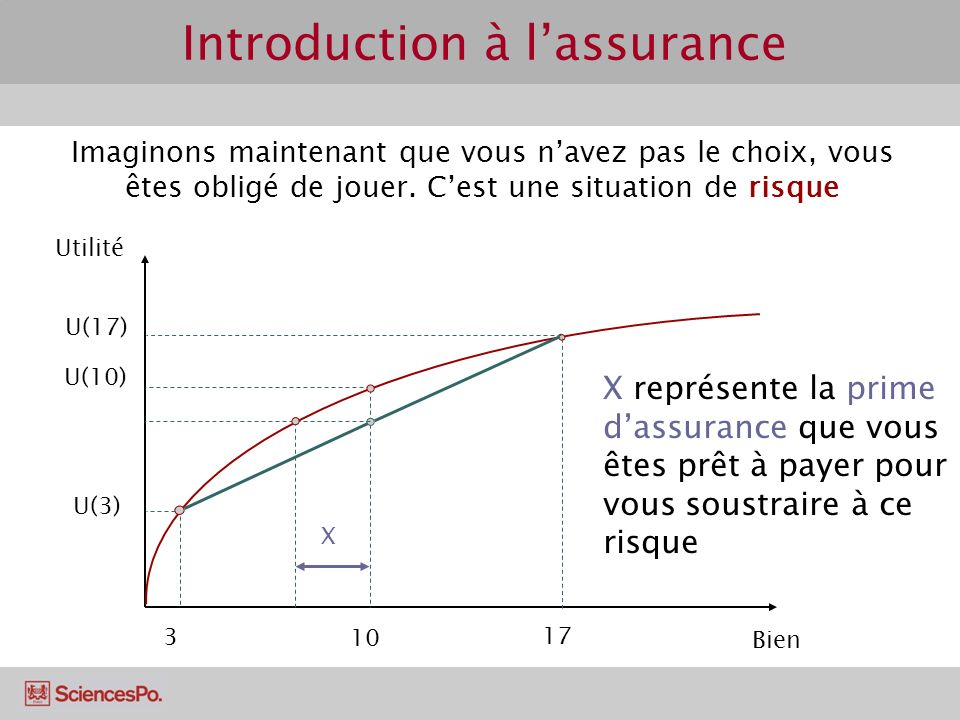 Introduction à l'assurance