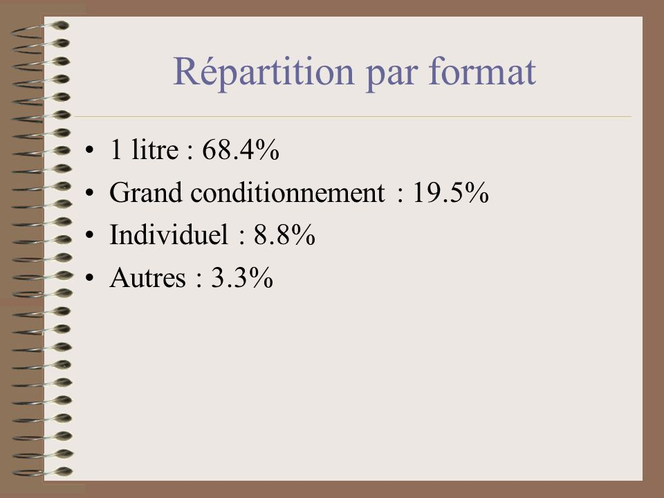 Répartition par format