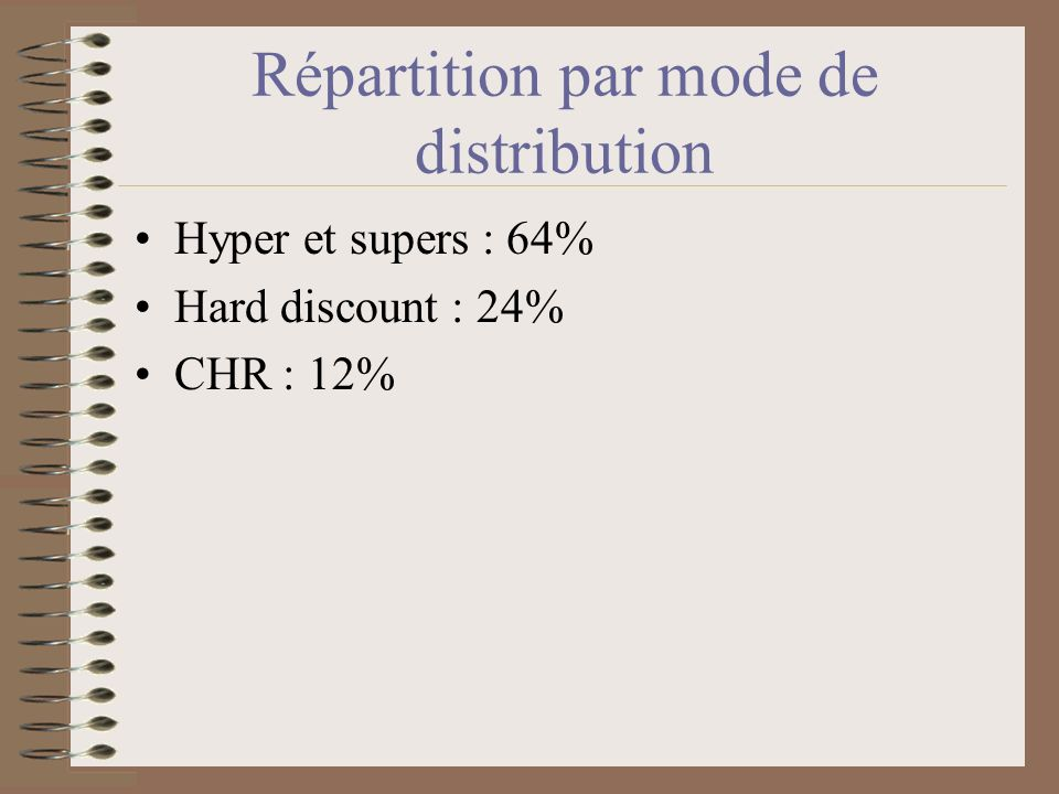 Répartition par mode de distribution