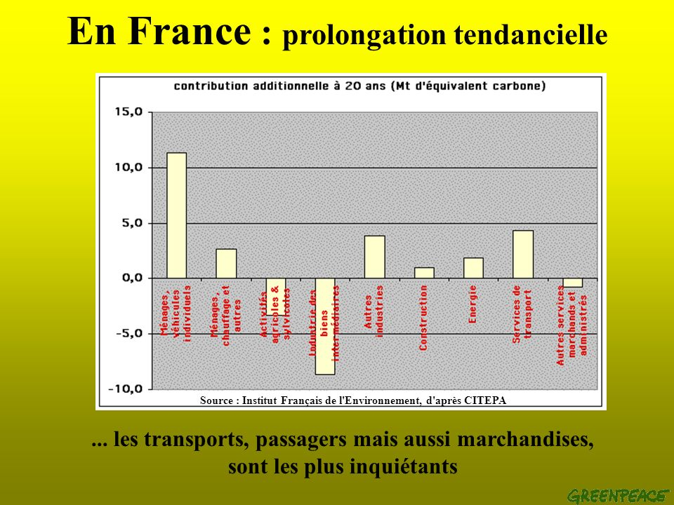 En France : prolongation tendancielle