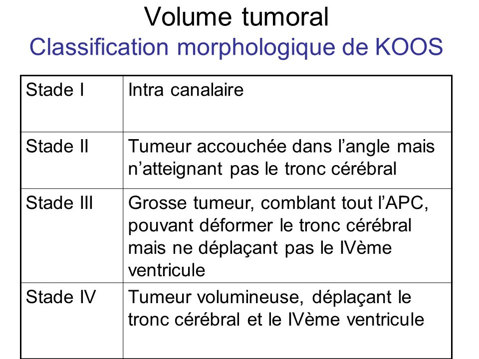 Volume tumoral Classification morphologique de KOOS