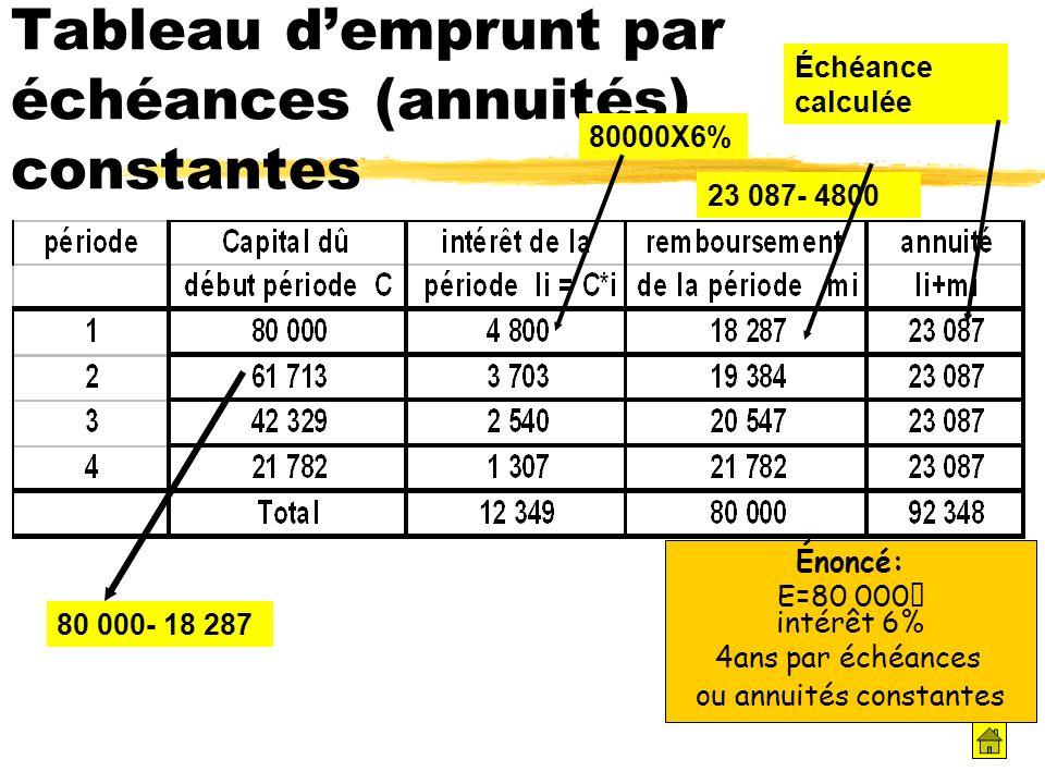 Les Emprunts 1 1 Les Differentes Sources De Financement Des