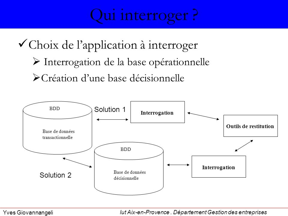 Qui interroger Choix de l'application à interroger